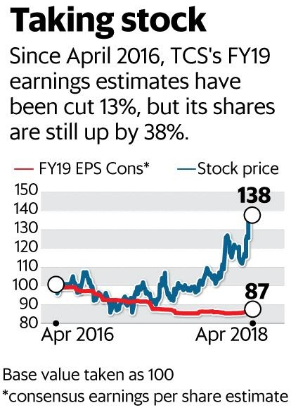 TCS (Tata Consultancy Service Ltd) Share Buyback - EZ Wealth