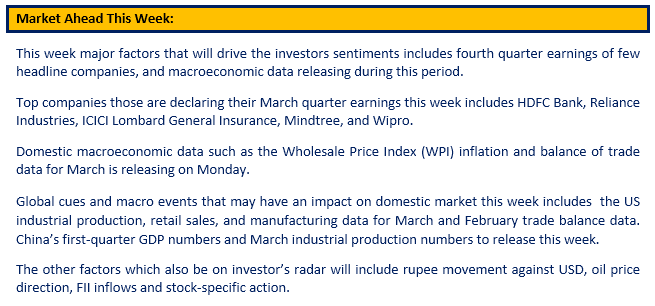 Market Ahead This Week - 15th Apr 2019 - EZ Wealth